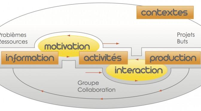 Analyse de l'activité «blog personnel» pour eLearn²